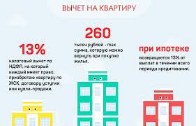 Какие документы нужны для налогового вычета при покупке квартиры