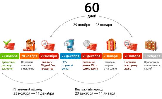 Кредитная карта, как пользоваться льготным периодом