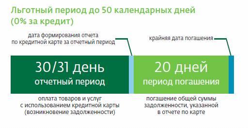 Как пользоваться кредитной картой 50 дней