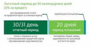 Как узнать кредитный период карты Сбербанка