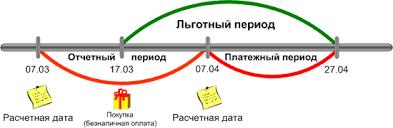Как работает кредитный период кредитной карты